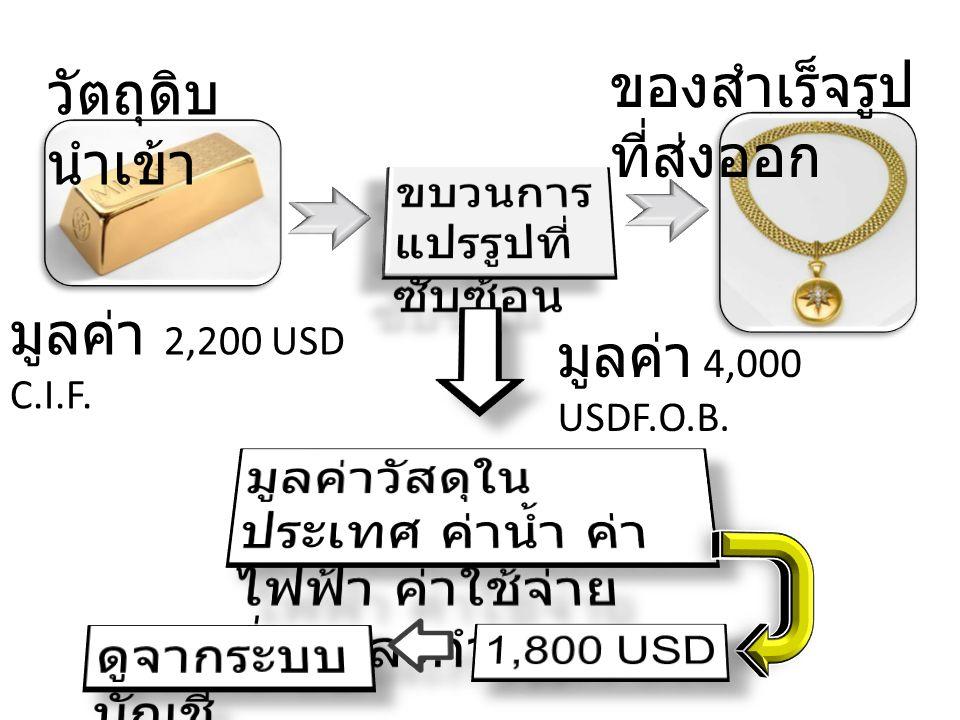 วัตถุดิบ นำเข้า มูลค่า 2,200 USD C.I.F. ของสำเร็จรูป ที่ส่งออก มูลค่า 4,000 USDF.O.B.