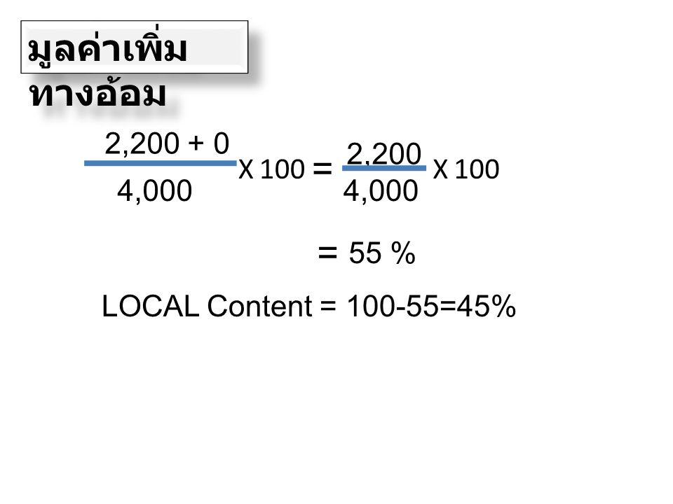 2,200 + 0 มูลค่าเพิ่ม ทางอ้อม 4,000 X100 = 2,200 4,000 X100 = 55 % LOCAL Content = 100-55=45%