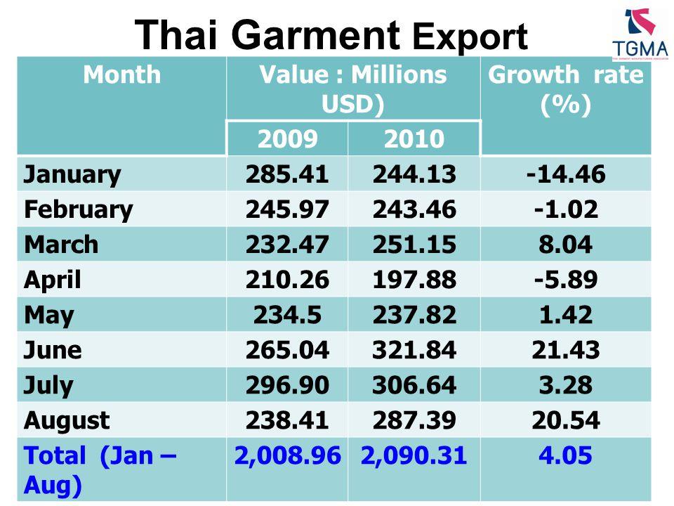 FTA ความตกลงทางการ ค้า เป้าหมายในการลดภาษี Thai - Australia มีผลบังคับใช้ 1 มกราคม 2005 เป้าหมายลดอัตราภาษี 0% ทุกรายการ ปี 2015 Thai - Newzealand มีผลบังคับใช้ 1 กรกฎาคม 2005 เป้าหมายลดอัตราภาษี 0% ทุกรายการ ปี 2015 Thai - Japan มีผลบังคับใช้ 1 พฤศจิกายน 2007 ลดอัตราภาษี 0% ทันที ASEAN ลดอัตราภาษีเป็น 0% ปี 2010 ( ยกเว้นกัมพูชา, ลาว, พม่า, เวียดนาม เหลืออัตรา 0% ปี 2015 ) ASEAN - China มีผลบังคับใช้ 20 กรกฎาคม 2005 - สินค้า Normal Track 1 ลดอัตราภาษีเป็น 0% ปี 2010 สินค้า Normal Track 2 ลดอัตราภาษีเป็น 0% ปี 2012 ASEAN - Japan ลดอัตราภาษี 0% 1 มิถุนายน 2009 ( ยกเว้น อินโดนีเซีย, กัมพูชา, ฟิลิปปินส์ ยังไม่ได้ บังคับใช้ ) ASEAN - India มีผลบังคับใช้ 1 มกราคม 2010 ( มีผลบังคับใช้กับ ไทย, มาเลเซีย, สิงคโปร์ ) ASEAN - Korea มีผลบังคับใช้ 1 ตุลาคม 2009 ( ไทย 1 มกราคม 2010) ASEAN- Australia - Newzealand มีผลบังคับใช้ 12 มีนาคม 2010 สินค้าเครื่องนุ่งห่มที่ลดภาษีเป็น 0% ทันที สินค้า Normal Track 1 ลดอัตราภาษี เป็น 0% ปี 2015 สินค้า Normal Track 2 ลดอัตราภาษีเป็น 0% ปี 2020