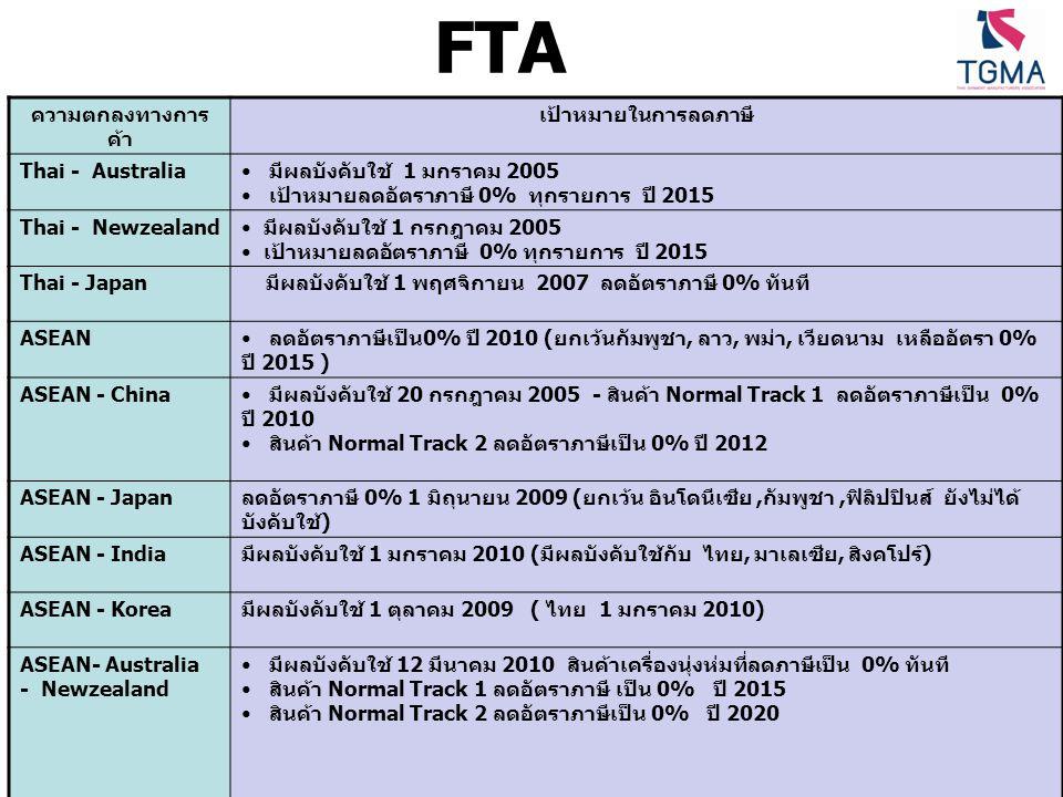 FTA ความตกลงทางการ ค้า เป้าหมายในการลดภาษี Thai - Australia มีผลบังคับใช้ 1 มกราคม 2005 เป้าหมายลดอัตราภาษี 0% ทุกรายการ ปี 2015 Thai - Newzealand มีผ