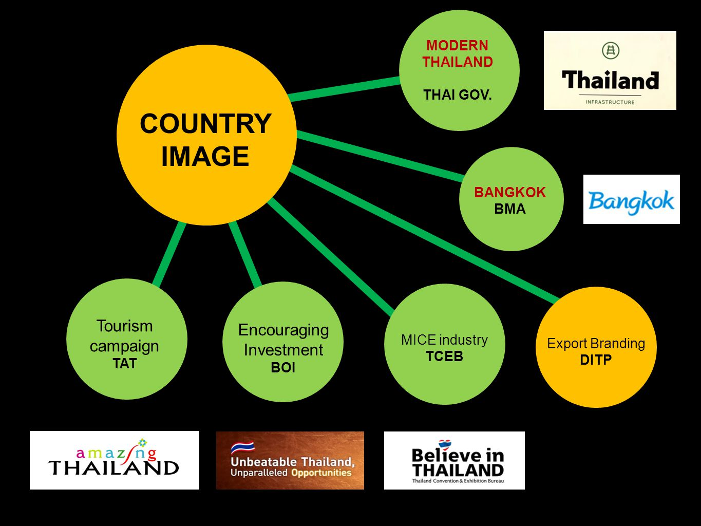 Tourism campaign TAT COUNTRY IMAGE MICE industry TCEB Export Branding DITP Encouraging Investment BOI MODERN THAILAND THAI GOV. BANGKOK BMA