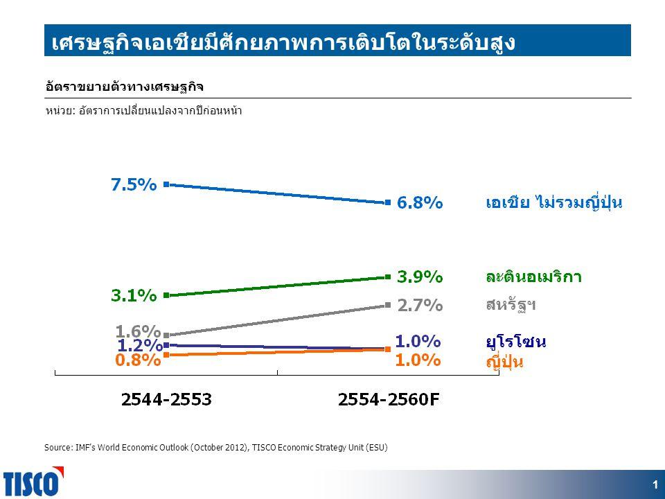 11 เศรษฐกิจเอเชียมีศักยภาพการเติบโตในระดับสูง ยูโรโซน ญี่ปุ่น สหรัฐฯ เอเชีย ไม่รวมญี่ปุ่น ละตินอเมริกา Source: IMF's World Economic Outlook (October 2012), TISCO Economic Strategy Unit (ESU) อัตราขยายตัวทางเศรษฐกิจ หน่วย: อัตราการเปลี่ยนแปลงจากปีก่อนหน้า