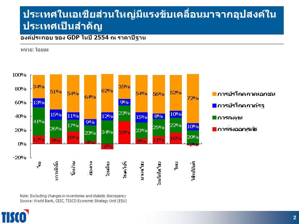 2 หน่วย: ร้อยละ 2 องค์ประกอบ ของ GDP ในปี 2554 ณ ราคาปีฐาน Note: Excluding changes in inventories and statistic discrepancy Source: World Bank, CEIC, TISCO Economic Strategy Unit (ESU) ประเทศในเอเชียส่วนใหญ่มีแรงขับเคลื่อนมาจากอุปสงค์ใน ประเทศเป็นสำคัญ