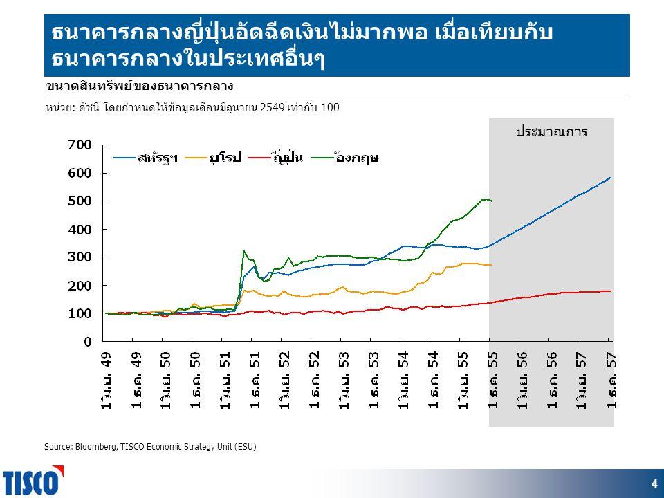 4 ประมาณการ ธนาคารกลางญี่ปุ่นอัดฉีดเงินไม่มากพอ เมื่อเทียบกับ ธนาคารกลางในประเทศอื่นๆ ขนาดสินทรัพย์ของธนาคารกลาง หน่วย: ดัชนี โดยกำหนดให้ข้อมูลเดือนมิถุนายน 2549 เท่ากับ 100 Source: Bloomberg, TISCO Economic Strategy Unit (ESU)