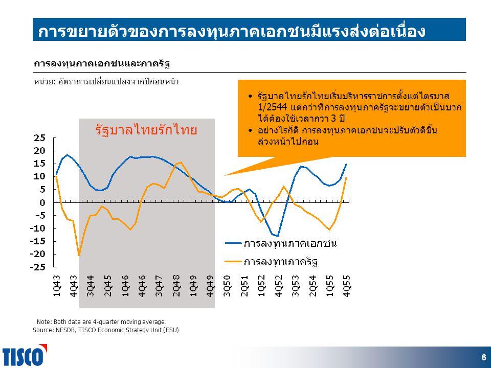 6 รัฐบาลไทยรักไทย 6 การลงทุนภาคเอกชนและภาครัฐ Note: Both data are 4-quarter moving average.