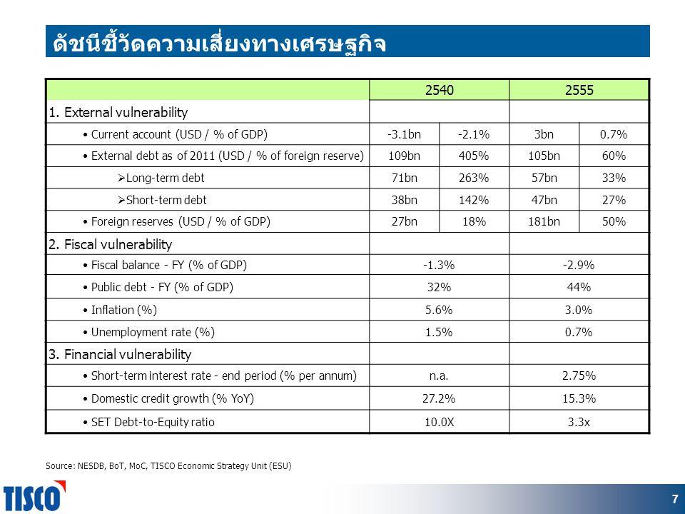77 ดัชนีชี้วัดความเสี่ยงทางเศรษฐกิจ Source: NESDB, BoT, MoC, TISCO Economic Strategy Unit (ESU) 25402555 1.