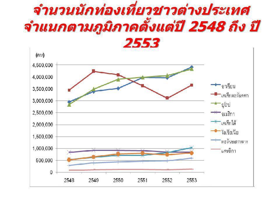 จำนวนนักท่องเที่ยวชาวต่างประเทศ จำแนกตามภูมิภาคตั้งแต่ปี 2548 ถึง ปี 2553