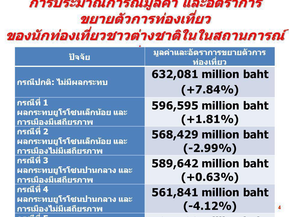 การประมาณการณ์มูลค่า และอัตราการ ขยายตัวการท่องเที่ยว ของนักท่องเที่ยวชาวต่างชาติในในสถานการณ์ ต่างๆ ปัจจัย มูลค่าและอัตราการขยายตัวการ ท่องเที่ยว กรณีปกติ : ไม่มีผลกระทบ 632,081 million baht (+7.84%) กรณีที่ 1 ผลกระทบยูโรโซนเล็กน้อย และ การเมืองมีเสถียรภาพ 596,595 million baht (+1.81%) กรณีที่ 2 ผลกระทบยูโรโซนเล็กน้อย และ การเมืองไม่มีเสถียรภาพ 568,429 million baht (-2.99%) กรณีที่ 3 ผลกระทบยูโรโซนปานกลาง และ การเมืองมีเสถียรภาพ 589,642 million baht (+0.63%) กรณีที่ 4 ผลกระทบยูโรโซนปานกลาง และ การเมืองไม่มีเสถียรภาพ 561,841 million baht (-4.12%) กรณีที่ 5 ผลกระทบยูโรโซนรุนแรง และ การเมืองมีเสถียรภาพ 582,688 million baht (-0.56%) กรณีที่ 6 ผลกระทบยูโรโซนรุนแรง และ การเมืองไม่มีเสถียรภาพ 555,253 million baht (-5.24%) 44