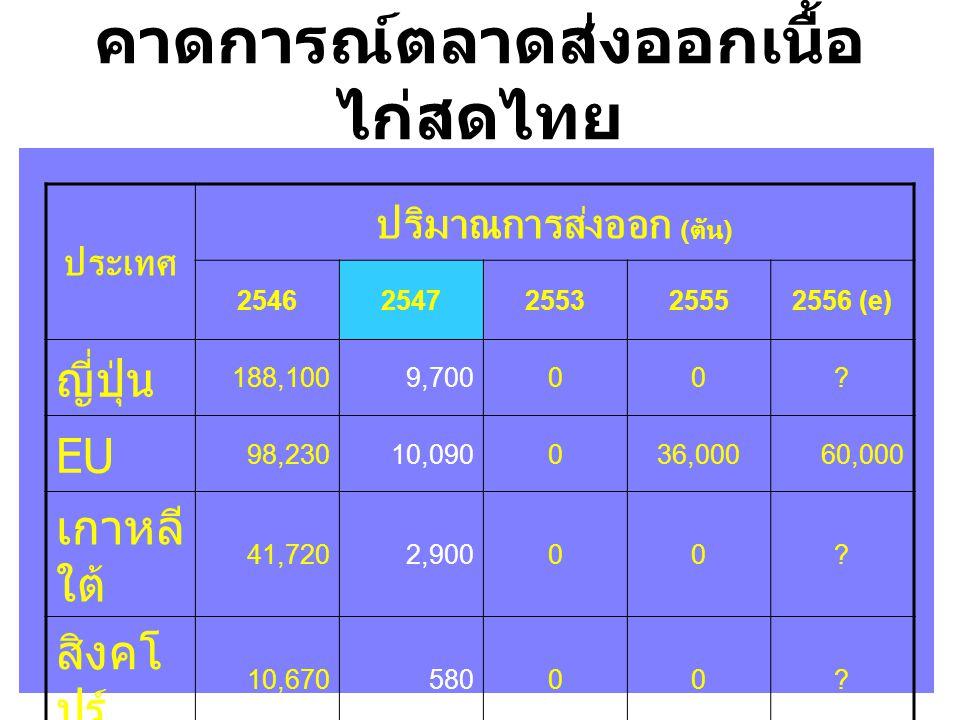 คาดการณ์ตลาดส่งออกเนื้อ ไก่สดไทย ประเทศ ปริมาณการส่งออก (ตัน) 25462547255325552556 (e) ญี่ปุ่น 188,1009,70000.