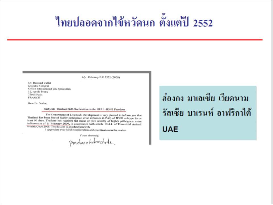 ตลาดส่งออกเนื้อไก่สดไทยที่ สำคัญ ประเทศ ปริมาณการส่งออก (ตัน) 25462547255325542555 มาเลเซีย 14,0806303,6306,06012,160 ฮ่องกง 5,6902307,3104,7104,500 UAE 2,07014003505,400 คูเวต 690190000 แอฟริกาใต้ 75 482,3108,400 เวียดนาม 13003,8403600 รัสเซีย 0001,0708,890 บาเรนห์ 007103,4102,950