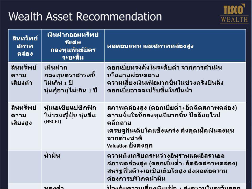World equity market performance 2011 2012 (YTD Feb 24, 2012) MSCI World-7.4%10.0% US (S&P500)-0.0%8.6% Japan-17.3%14.1% Europe UK-6.7%6.5% Germany-14.7%16.4% France-17.9%9.7% Asia Pacific x Japan-17.7%14.1% Australia-15.3%6.2% Hong Kong-19.9%16.1% Taiwan-20.6%12.6% Korea-11.0%10.6% China-21.1%17.7% India-24.2%16.0% Thailand (SET)-0.7%11.8% เศรษฐกิจสหรัฐส่งสัญญาณฟื้นตัว เงินเฟ้อในเอเชียและจีนผ่อนคลาย การแก้ปัญหาวิกฤติหนี้ยุโรปชัดเจนขึ้น สภาพคล่องล้น