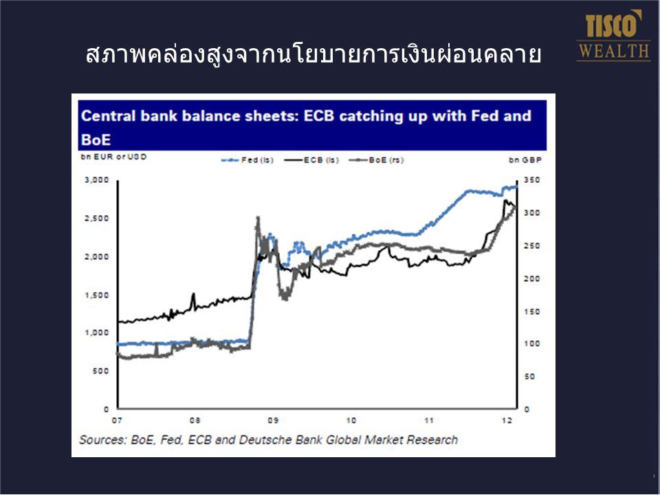 ความเสี่ยงในยุโรปลดลง ความมั่นใจนักลงทุนมากขึ้น Source : Bloomberg