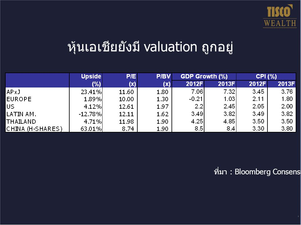 หุ้นเอเชียยังมี valuation ถูกอยู่ ที่มา : Bloomberg Consensus