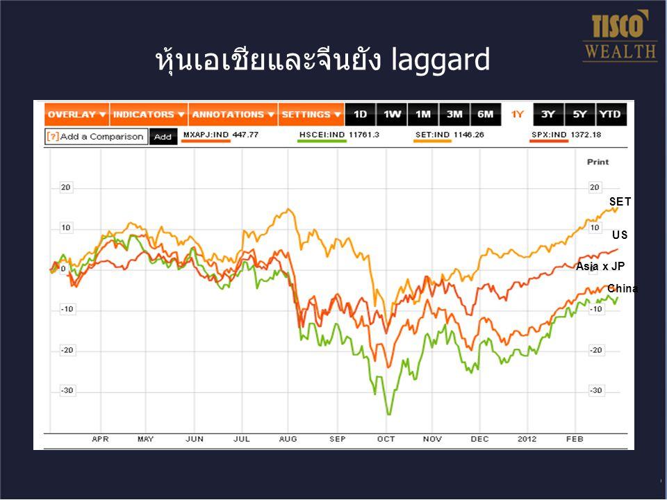 หุ้นเอเชียและจีนยัง laggard SET US Asia x JP China