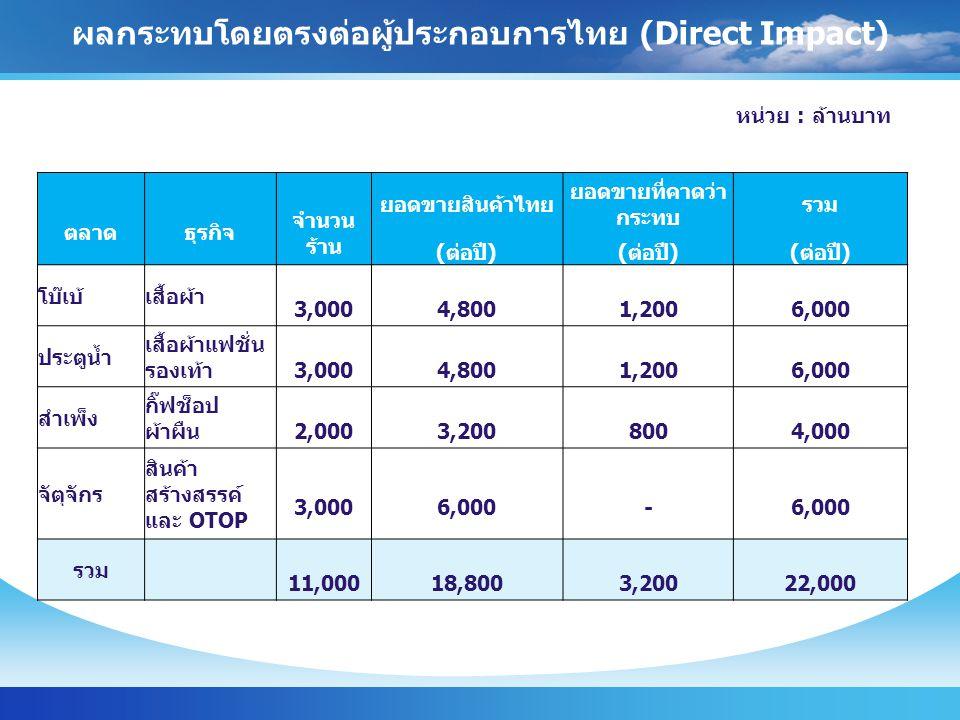 ตลาด ธุรกิจ จำนวน ร้าน ยอดขายสินค้าไทย ยอดขายที่คาดว่า กระทบ รวม (ต่อปี) โบ๊เบ้เสื้อผ้า 3,000 4,800 1,200 6,000 ประตูน้ำ เสื้อผ้าแฟชั่น รองเท้า 3,000 4,800 1,200 6,000 สำเพ็ง กิ๊ฟช็อป ผ้าผืน 2,000 3,200 800 4,000 จัตุจักร สินค้า สร้างสรรค์ และ OTOP 3,000 6,000 - รวม 11,000 18,800 3,200 22,000 ผลกระทบโดยตรงต่อผู้ประกอบการไทย (Direct Impact) หน่วย : ล้านบาท