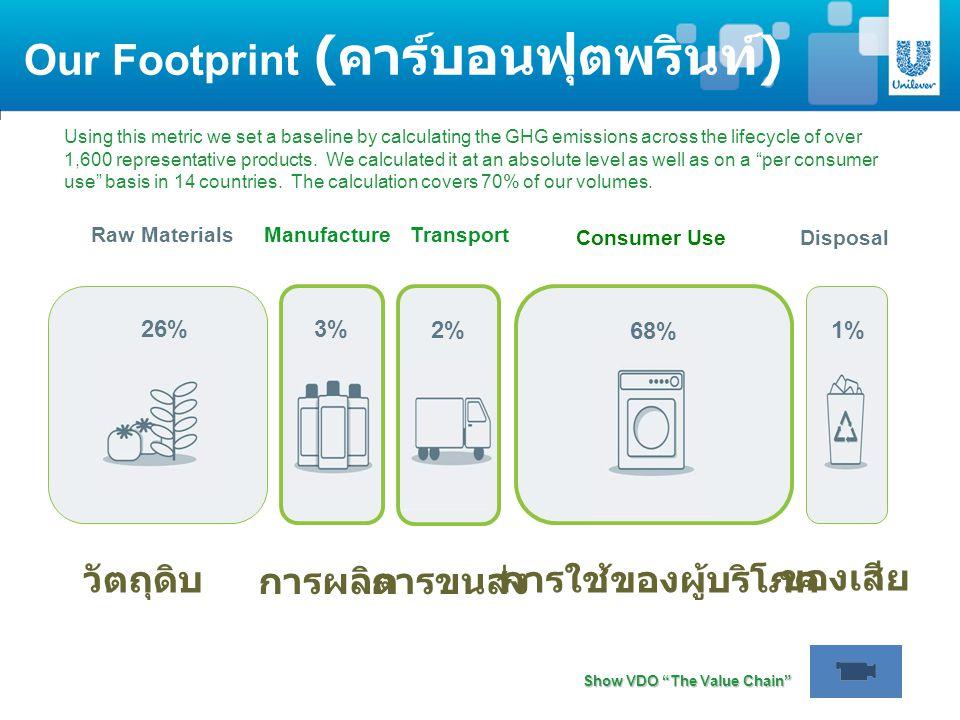 Our Footprint ( คาร์บอนฟุตพรินท์ ) Consumer Use Raw Materials 26% Manufacture 3% Transport 2% Disposal 1% 68% วัตถุดิบ การผลิตการขนส่ง การใช้ของผู้บริ