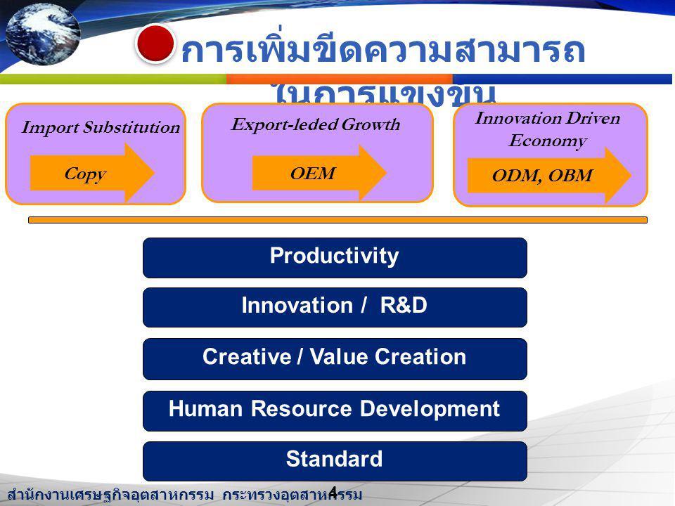 สำนักงานเศรษฐกิจอุตสาหกรรม กระทรวงอุตสาหกรรม The Office of Industrial Economics, Ministry of Industry การเพิ่มขีดความสามารถ ในการแข่งขัน OEM ODM, OBM Import Substitution Export-leded Growth Innovation Driven Economy Copy Innovation / R&D Standard Creative / Value Creation Productivity Human Resource Development 4