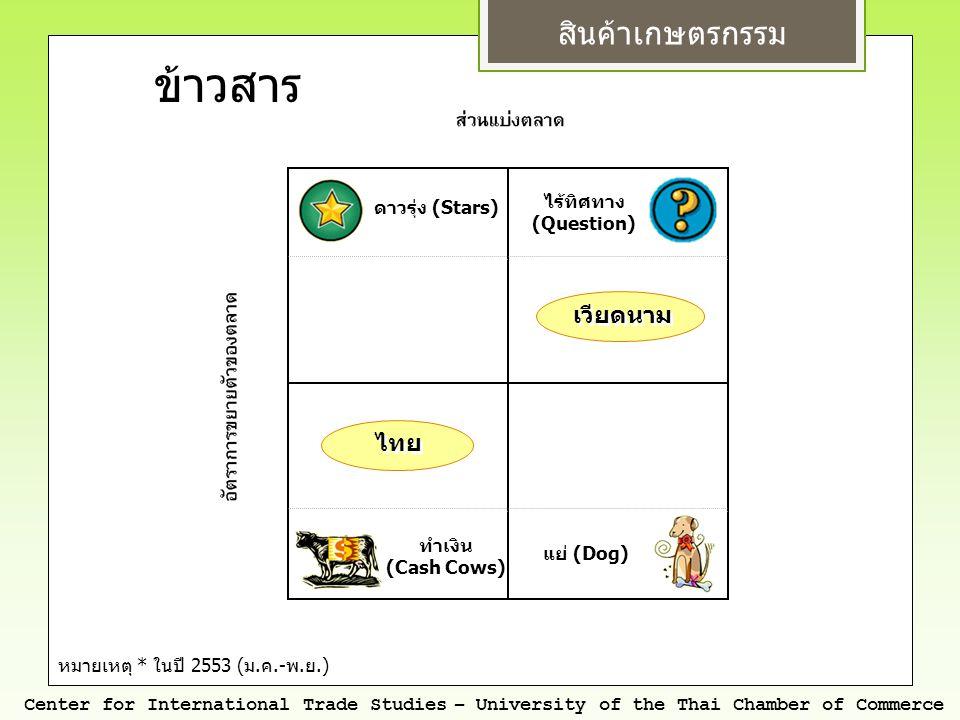 สินค้าเกษตรกรรม Center for International Trade Studies – University of the Thai Chamber of Commerce หมายเหตุ * ในปี 2553 ( ม. ค.- พ. ย.) ดาวรุ่ง (Star
