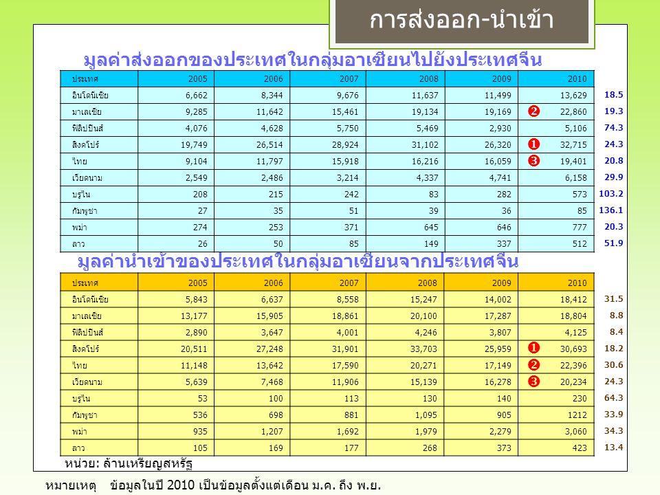 ข้อมูลในปี 2010 เป็นข้อมูลตั้งแต่เดือน ม. ค. ถึง พ. ย. หมายเหตุ การส่งออก - นำเข้า หน่วย : ล้านเหรียญสหรัฐ ประเทศ200520062007200820092010 อินโดนีเซีย6