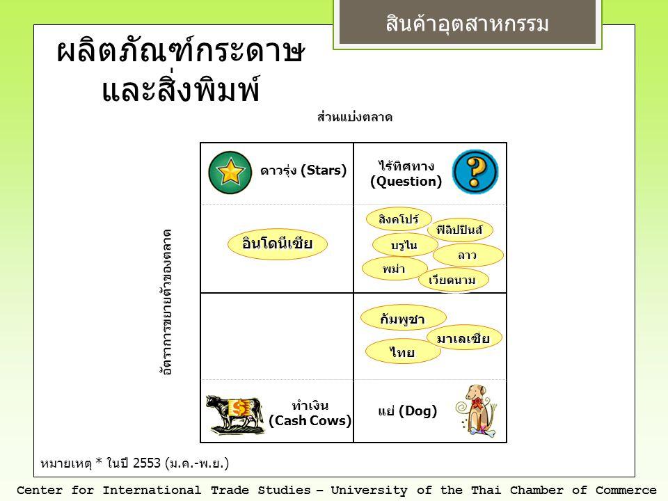 สินค้าอุตสาหกรรม Center for International Trade Studies – University of the Thai Chamber of Commerce หมายเหตุ * ในปี 2553 ( ม. ค.- พ. ย.) ดาวรุ่ง (Sta