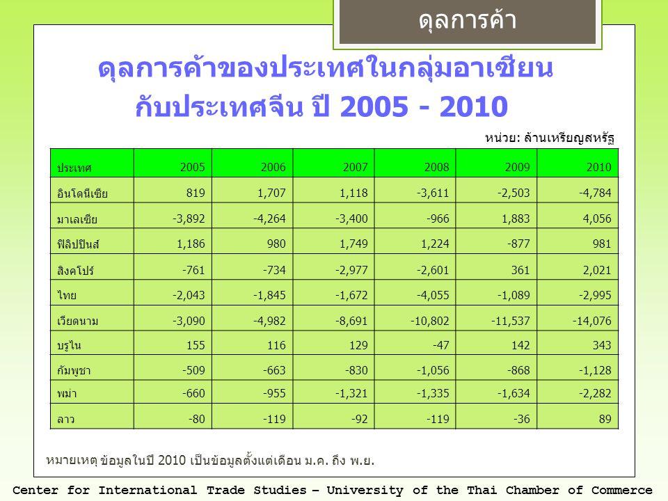 สินค้าเกษตรกรรม Center for International Trade Studies – University of the Thai Chamber of Commerce หมายเหตุ * ในปี 2553 ( ม.