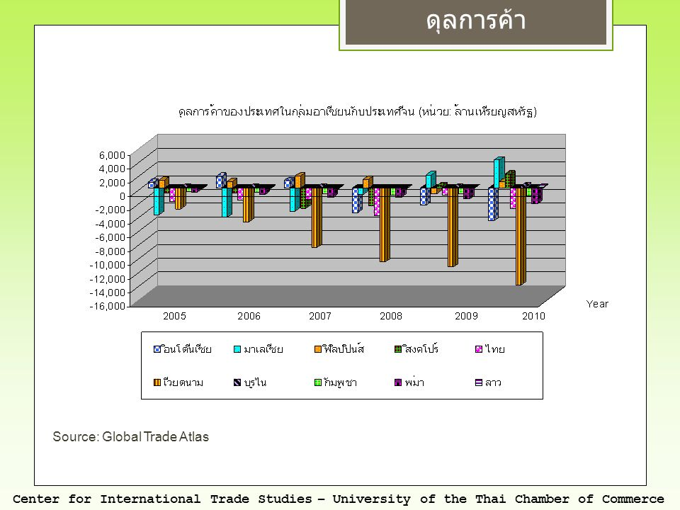 Source: Global Trade Atlas ดุลการค้า Center for International Trade Studies – University of the Thai Chamber of Commerce