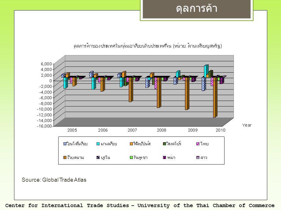 สินค้าที่ทำให้ดุลการค้าระหว่างอาเซียนกับจีน เกินดุล/ขาดดุล ในปี 2010 ไทย อินโดนีเซีย หน่วย : ล้านเหรียญสหรัฐ Center for International Trade Studies – University of the Thai Chamber of Commerce