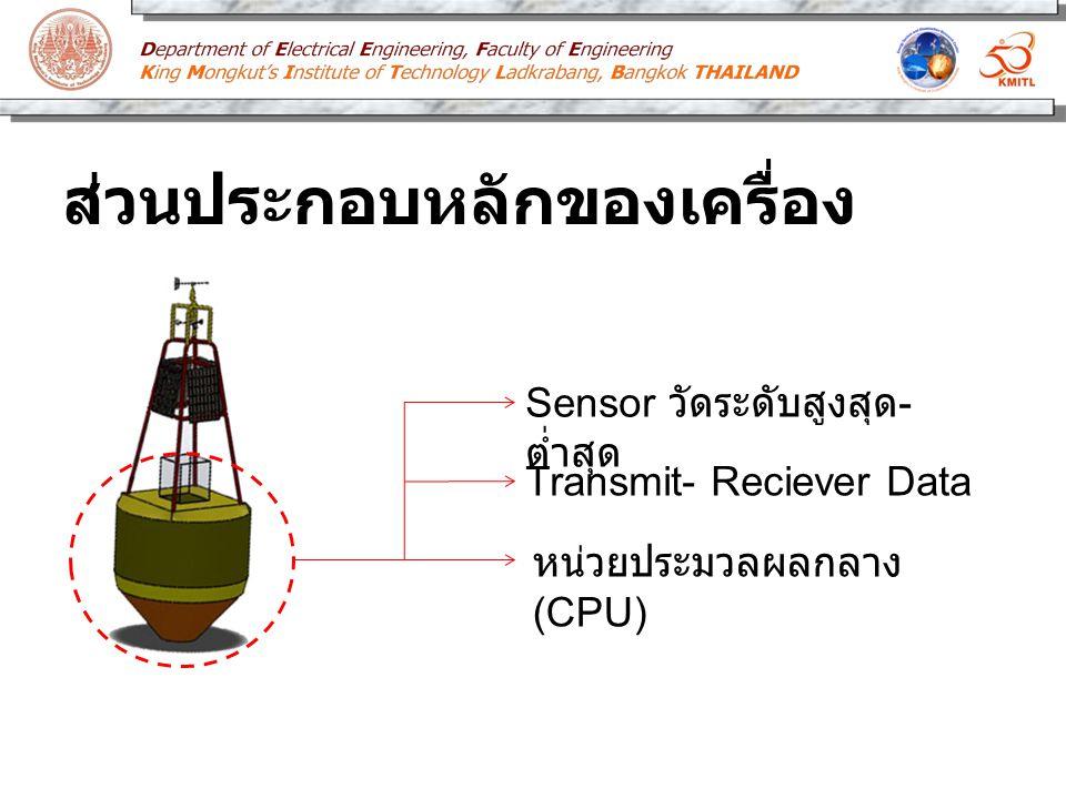 ส่วนประกอบหลักของเครื่อง Sensor วัดระดับสูงสุด - ต่ำสุด Transmit- Reciever Data หน่วยประมวลผลกลาง (CPU)