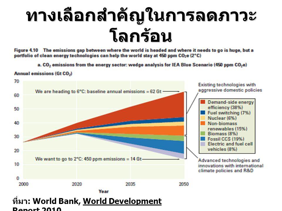 ทางเลือกสำคัญในการลดภาวะ โลกร้อน ที่มา : World Bank, World Development Report 2010