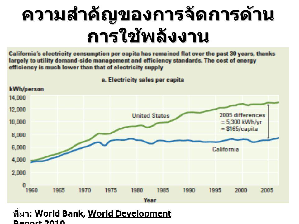 ความสำคัญของการจัดการด้าน การใช้พลังงาน ที่มา : World Bank, World Development Report 2010
