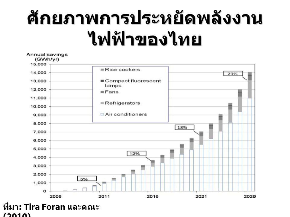 ศักยภาพการประหยัดพลังงาน ไฟฟ้าของไทย ที่มา : Tira Foran และคณะ (2010)
