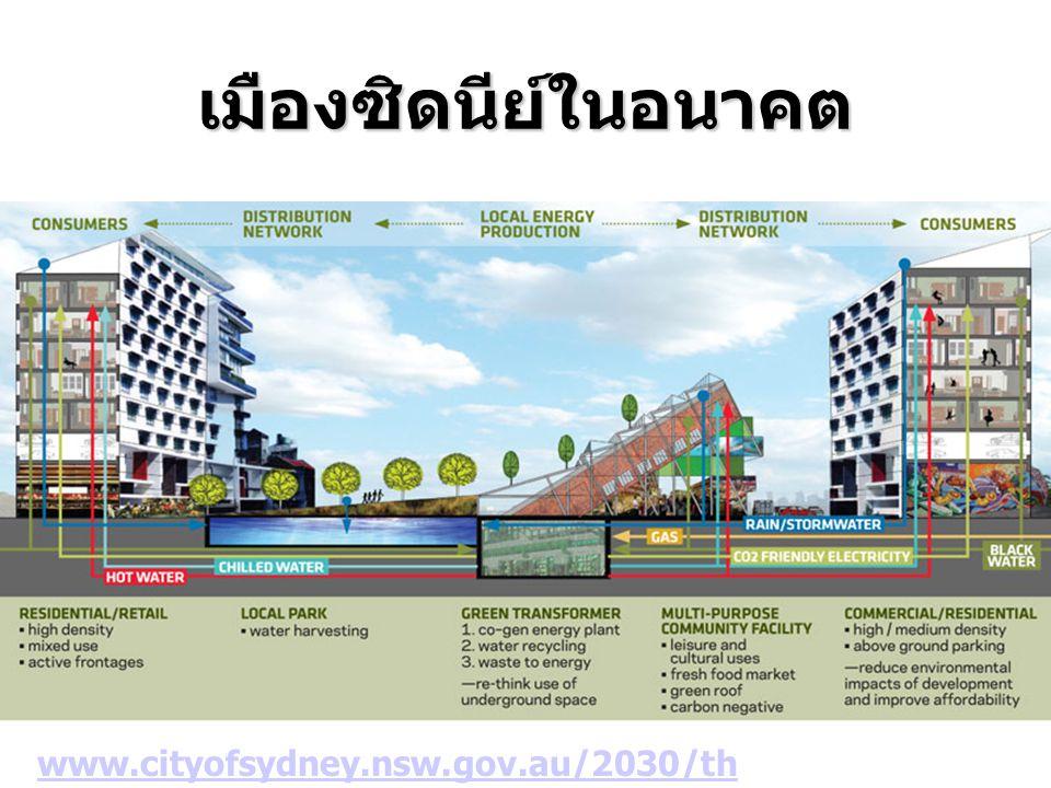เมืองซิดนีย์ในอนาคต www.cityofsydney.nsw.gov.au/2030/th edirection