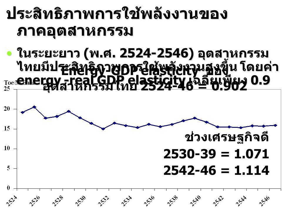 ช่วงเศรษฐกิจดี 2530-39 = 1.071 2542-46 = 1.114 ประสิทธิภาพการใช้พลังงานของ ภาคอุตสาหกรรม ในระยะยาว ( พ. ศ. 2524-2546) อุตสาหกรรม ไทยมีประสิทธิภาพการใช