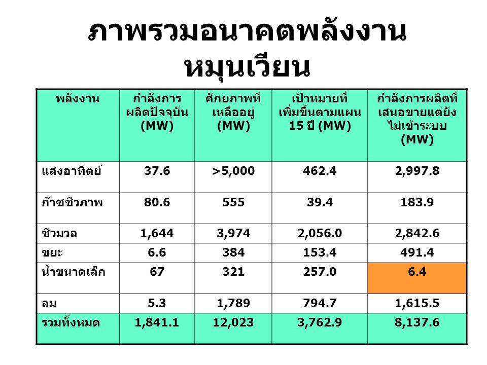 ภาพรวมอนาคตพลังงาน หมุนเวียน พลังงานกำลังการ ผลิตปัจจุบัน (MW) ศักยภาพที่ เหลืออยู่ (MW) เป้าหมายที่ เพิ่มขึ้นตามแผน 15 ปี (MW) กำลังการผลิตที่ เสนอขา