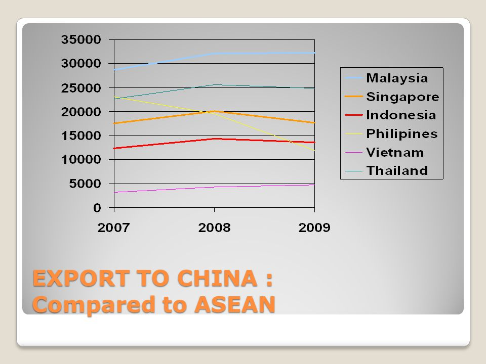 Export to China : Compared to Rest of the World