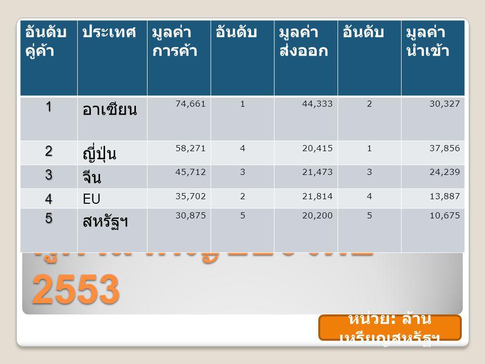 คู่ค้าสำคัญของไทย 2553 อันดับ คู่ค้า ประเทศมูลค่า การค้า อันดับมูลค่า ส่งออก อันดับมูลค่า นำเข้า 1 อาเซียน 74,661144,333230,327 2 ญี่ปุ่น 58,271420,415137,856 3 จีน 45,712321,473324,239 4EU 35,702221,814413,887 5 สหรัฐฯ 30,875520,200510,675 หน่วย : ล้าน เหรียญสหรัฐฯ