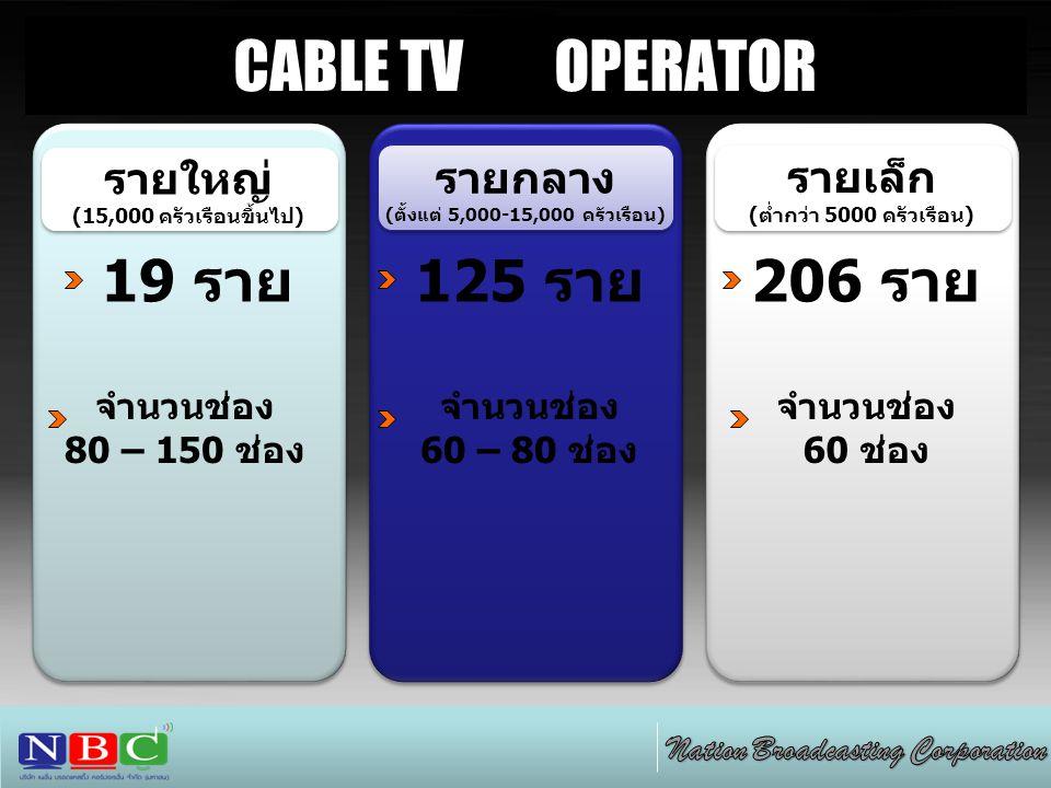 CABLE TV OPERATOR รายเล็ก (ต่ำกว่า 5000 ครัวเรือน) รายเล็ก (ต่ำกว่า 5000 ครัวเรือน) รายกลาง (ตั้งแต่ 5,000-15,000 ครัวเรือน) รายกลาง (ตั้งแต่ 5,000-15