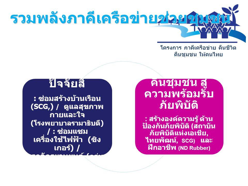 โครงการ ภาคีเครือข่าย คืนชีวิต คืนชุมชน ให้คนไทย คืนชีวิต จัดหา ปัจจัยสี่ : ซ่อมสร้างบ้านเรือน (SCG, ) / ดูแลสุขภาพ กายและใจ ( โรงพยาบาลรามาธิบดี ) /