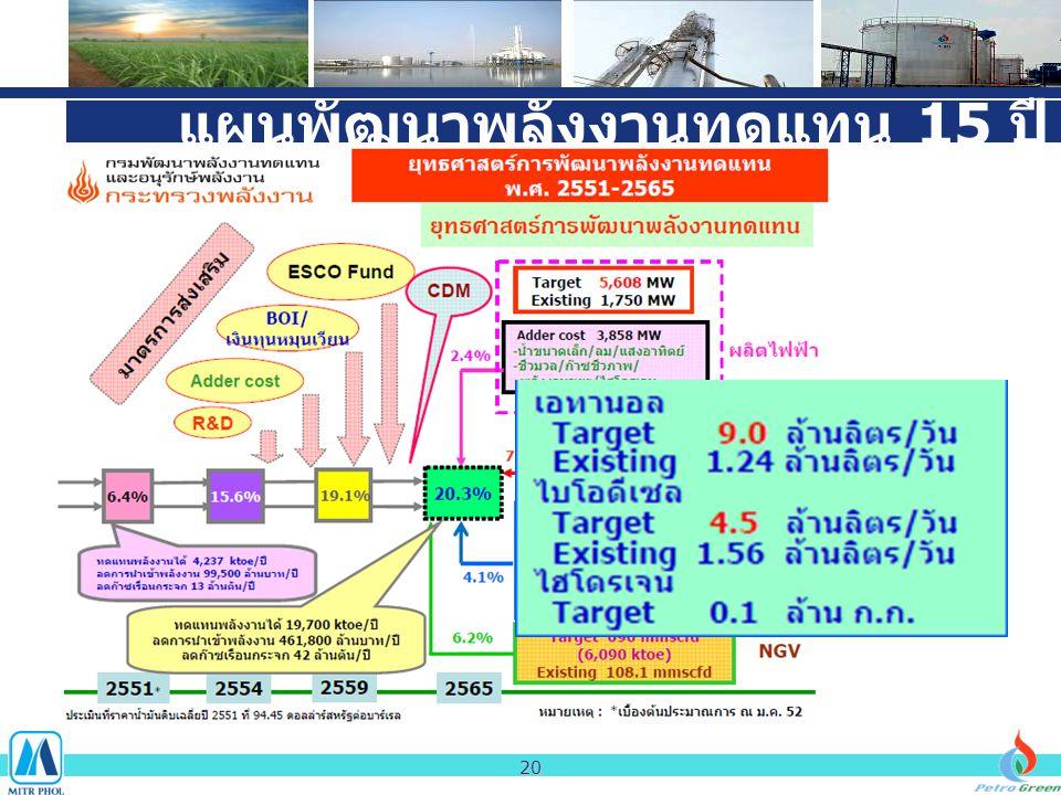 แผนพัฒนาพลังงานทดแทน 15 ปี 20
