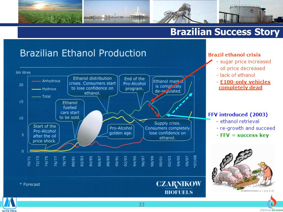 Brazil ethanol crisis - sugar price increased - oil price decreased - lack of ethanol - E100-only vehicles completely dead FFV introduced (2003) - eth