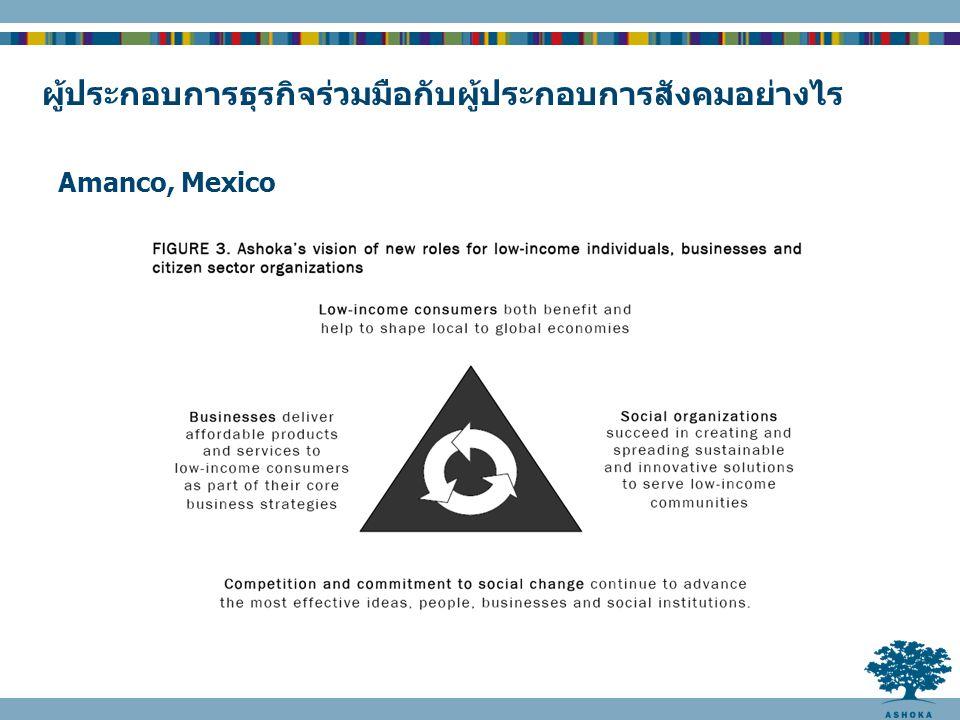 Amanco, Mexico ผู้ประกอบการธุรกิจร่วมมือกับผู้ประกอบการสังคมอย่างไร