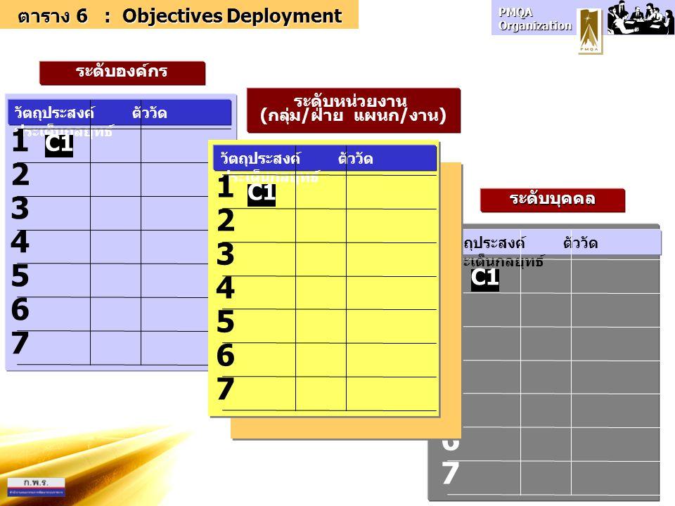 PMQA Organization ระดับบุคคล วัตถุประสงค์ ตัววัด ประเด็นกลยุทธ์ 1 2 3 4 5 6 7 ตาราง 6 : Objectives Deployment ระดับองค์กร 1 2 3 4 5 6 7 วัตถุประสงค์ ตัววัด ประเด็นกลยุทธ์ 1 2 3 4 5 6 7 ระดับหน่วยงาน (กลุ่ม/ฝ่าย แผนก/งาน) C1