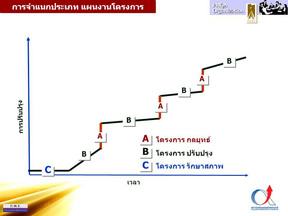 เวลา การปรับปรุง การจำแนกประเภท แผนงานโครงการ B B A A โครงการ ปรับปรุง โครงการ กลยุทธ์ A A A A B B B B B B B B A A C C C C โครงการ รักษาสภาพ