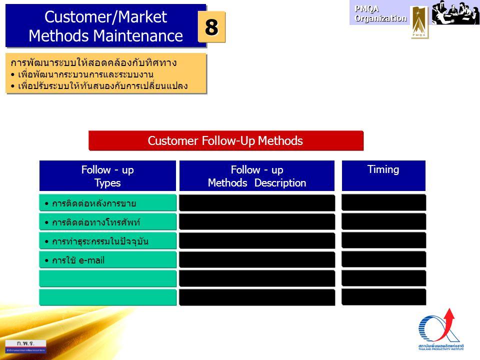 PMQA Organization Customer/Market Methods Maintenance Customer/Market Methods Maintenance 8 การพัฒนาระบบให้สอดคล้องกับทิศทาง เพื่อพัฒนากระบวนการและระบบงาน เพื่อปรับระบบให้ทันสนองกับการเปลี่ยนแปลง การพัฒนาระบบให้สอดคล้องกับทิศทาง เพื่อพัฒนากระบวนการและระบบงาน เพื่อปรับระบบให้ทันสนองกับการเปลี่ยนแปลง Follow - up Types Follow - up Methods Description การติดต่อหลังการขาย การติดต่อทางโทรศัพท์ การทำธุระกรรมในปัจจุบัน การใช้ e-mail Timing Customer Follow-Up Methods