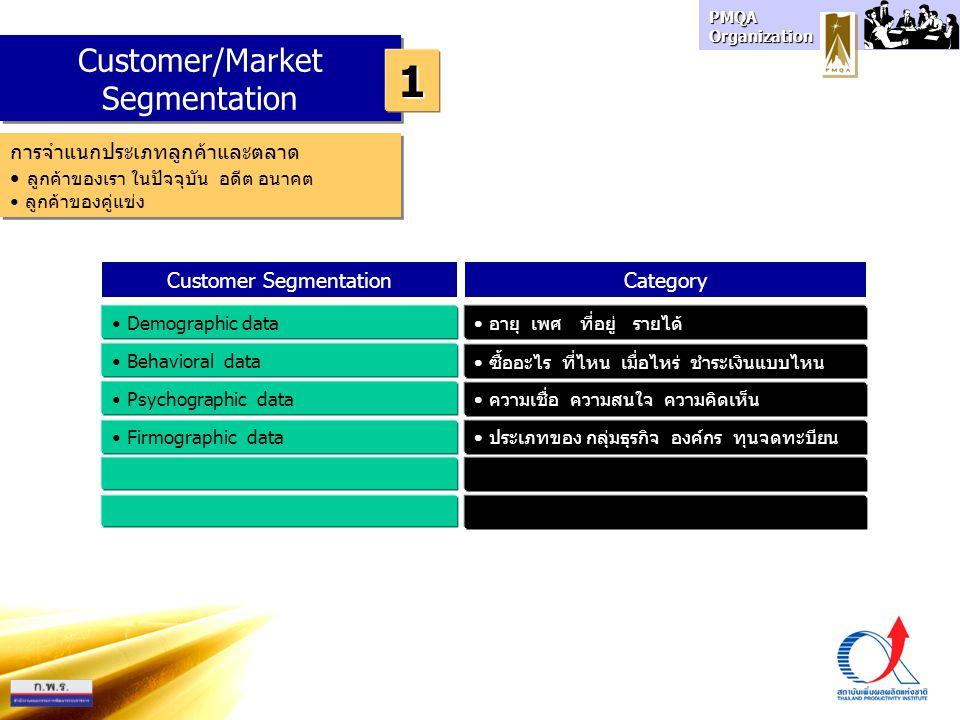 PMQA Organization Customer/Market Segmentation 1 การจำแนกประเภทลูกค้าและตลาด ลูกค้าของเรา ในปัจจุบัน อดีต อนาคต ลูกค้าของคู่แข่ง การจำแนกประเภทลูกค้าและตลาด ลูกค้าของเรา ในปัจจุบัน อดีต อนาคต ลูกค้าของคู่แข่ง Customer SegmentationCategory Demographic data Behavioral data Psychographic data อายุ เพศ ที่อยู่ รายได้ Firmographic data ซื้ออะไร ที่ไหน เมื่อไหร่ ชำระเงินแบบไหน ความเชื่อ ความสนใจ ความคิดเห็น ประเภทของ กลุ่มธุรกิจ องค์กร ทุนจดทะบียน