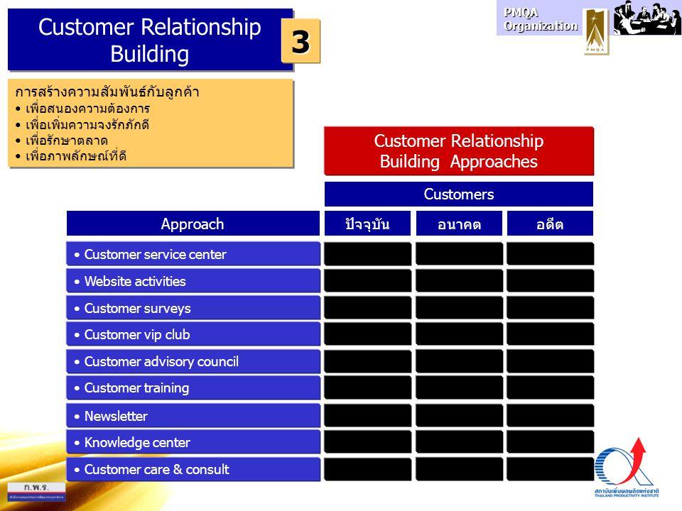 PMQA Organization Customer Relationship Building 3 การสร้างความสัมพันธ์กับลูกค้า เพื่อสนองความต้องการ เพื่อเพิ่มความจงรักภักดี เพื่อรักษาตลาด เพื่อภาพลักษณ์ที่ดี การสร้างความสัมพันธ์กับลูกค้า เพื่อสนองความต้องการ เพื่อเพิ่มความจงรักภักดี เพื่อรักษาตลาด เพื่อภาพลักษณ์ที่ดี Approachปัจจุบัน Customer service center Website activities Customer surveys อนาคตอดีต Customers Customer vip club Customer advisory council Customer training Newsletter Knowledge center Customer care & consult Customer Relationship Building Approaches