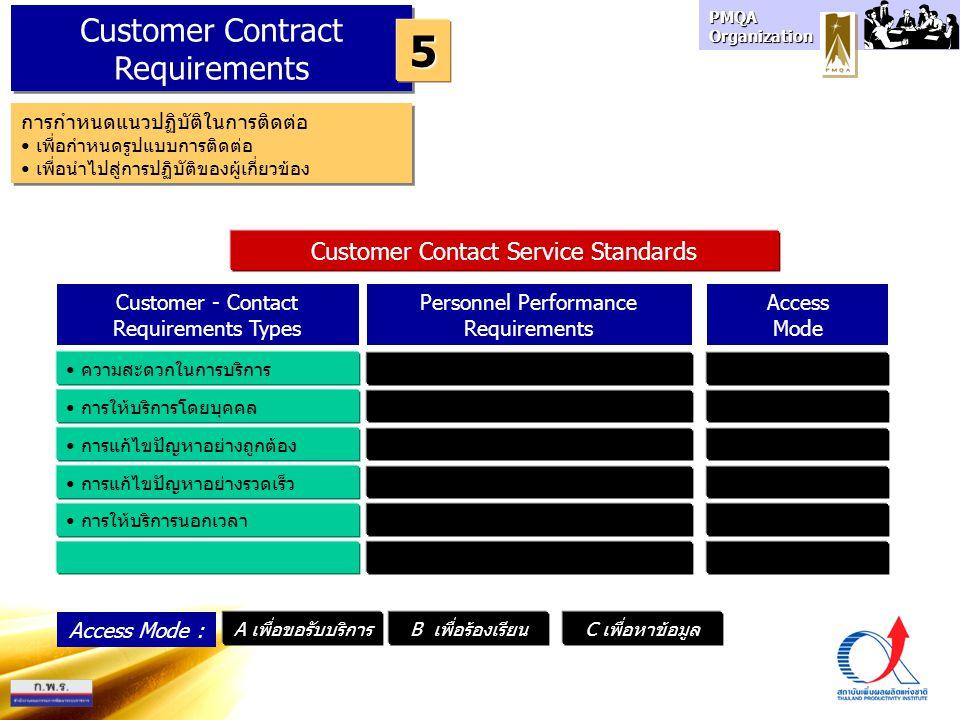 PMQA Organization Customer Contract Requirements 5 การกำหนดแนวปฏิบัติในการติดต่อ เพื่อกำหนดรูปแบบการติดต่อ เพื่อนำไปสู่การปฏิบัติของผู้เกี่ยวข้อง การกำหนดแนวปฏิบัติในการติดต่อ เพื่อกำหนดรูปแบบการติดต่อ เพื่อนำไปสู่การปฏิบัติของผู้เกี่ยวข้อง Customer - Contact Requirements Types Personnel Performance Requirements ความสะดวกในการบริการ การให้บริการโดยบุคคล การแก้ไขปัญหาอย่างถูกต้อง การแก้ไขปัญหาอย่างรวดเร็ว การให้บริการนอกเวลา Access Mode C เพื่อหาข้อมูลA เพื่อขอรับบริการB เพื่อร้องเรียน Access Mode : Customer Contact Service Standards