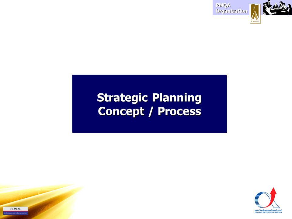 PMQA Organization KPIs Internalenviro nment Strategic Goals Externalenviro nment ProjectActivityProgram Shared Values Core Competency KPIs MissionVision ยุทธศาสตร์4มิติ ยุทธวิธี OrganizationObjective 3412 Past Performance KPIs Strategic Planning Model วางแผน ปฏิบัติ
