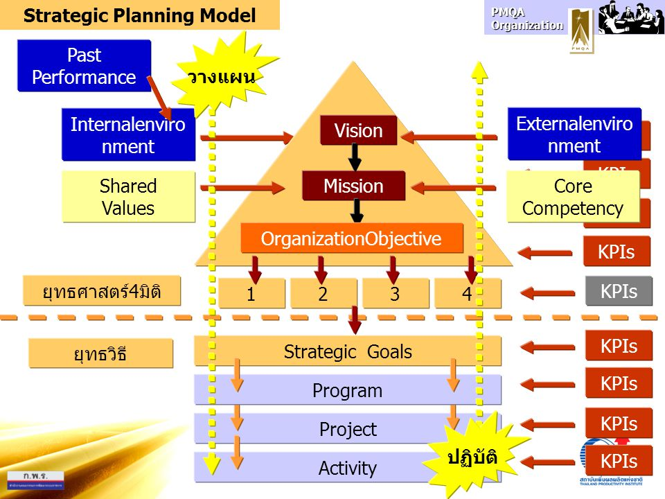 PMQA Organization KPIs Internalenviro nment Strategic Goals Externalenviro nment ProjectActivityProgram Shared Values Core Competency KPIs MissionVisi