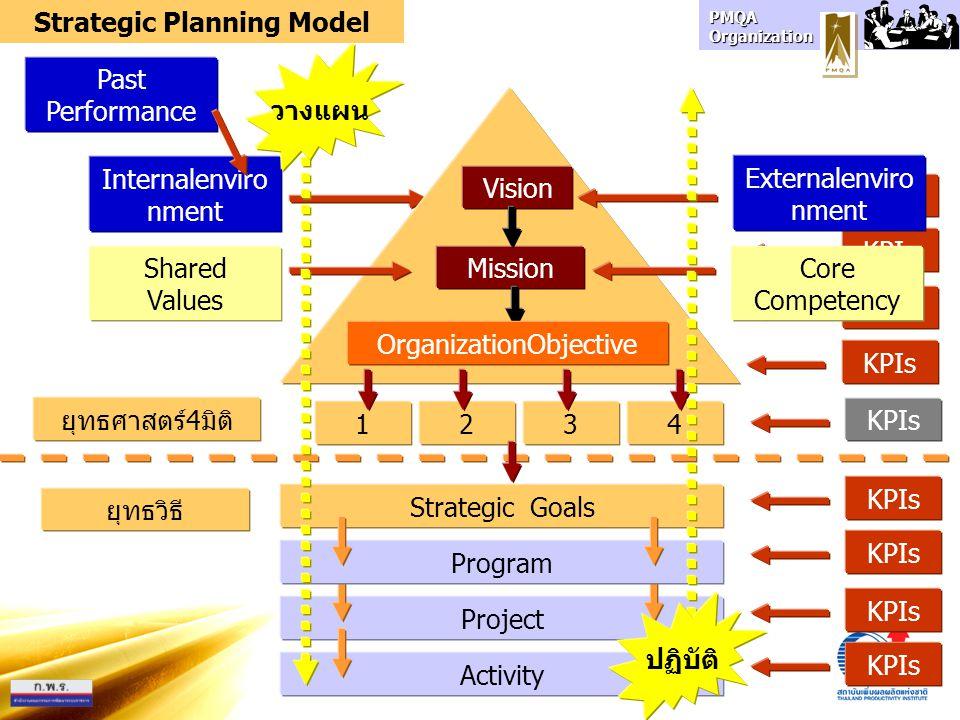 PMQA Organization ทบทวน สภาพ ภายนอก ทบทวน สภาพ ภายใน ทบทวนผล งานในอดีต คาดการณ์ อนาคต กำหนดกลยุทธ์หลัก แผนกลยุทธ์กรอบกลยุทธ์ - Pest Analysis Impact Analysis - Self Assessment -TQA Roadmap - Gap Analysis -Strategy Map -Performance Projection - Roadmap -SWOT Analysis -Vision/Mission -Corporate Objectives -Balanced Scorecard ตรวจประเมิน องค์กร วิเคราะห์ สภาพ ภายนอก วิเคราะห์ผล การ ดำเนินงาน 1 23 4 5 Strategic Planning Process